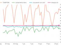 Elaborazione HTeT su dati ProCiv