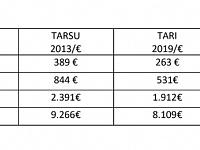 Tabella tariffe Tari e variazioni percentuali