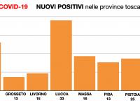 I nuovi positivi nella Regione Toscana