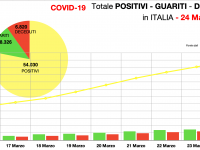 Il totale dei casi positivi in Italia