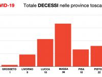 Il totale decessi nelle province della Toscana