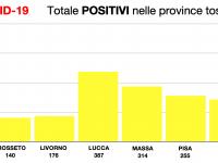 Il totale dei positivi nella Regione Toscana