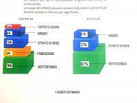 Il grafico con le percentuali della perizia, fornito dal Comune