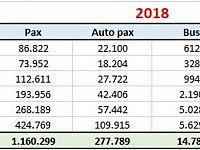 I numeri del primo semestre 2018